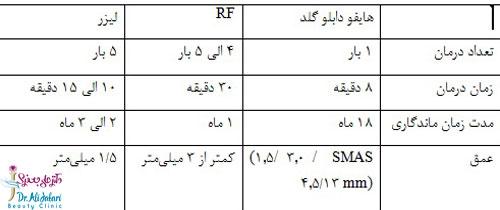 جدول مقایسه دستگاههای جوانسازی